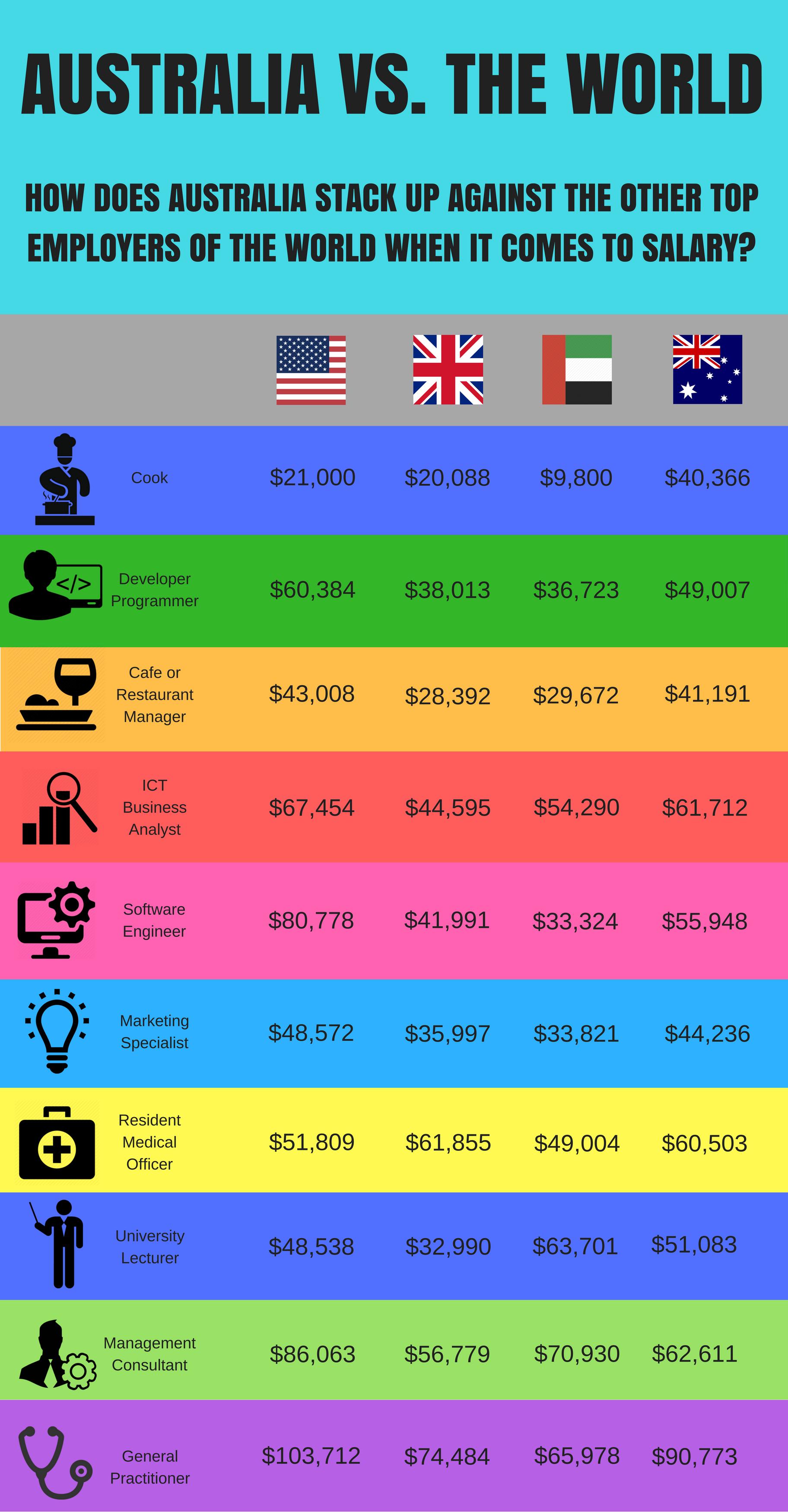 australia-vs-the-world